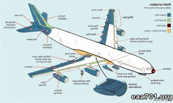 Aircraft structure images