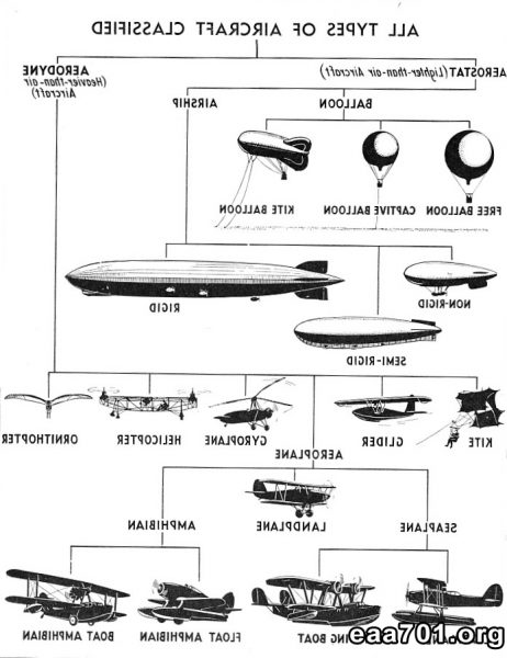 Aircraft types images